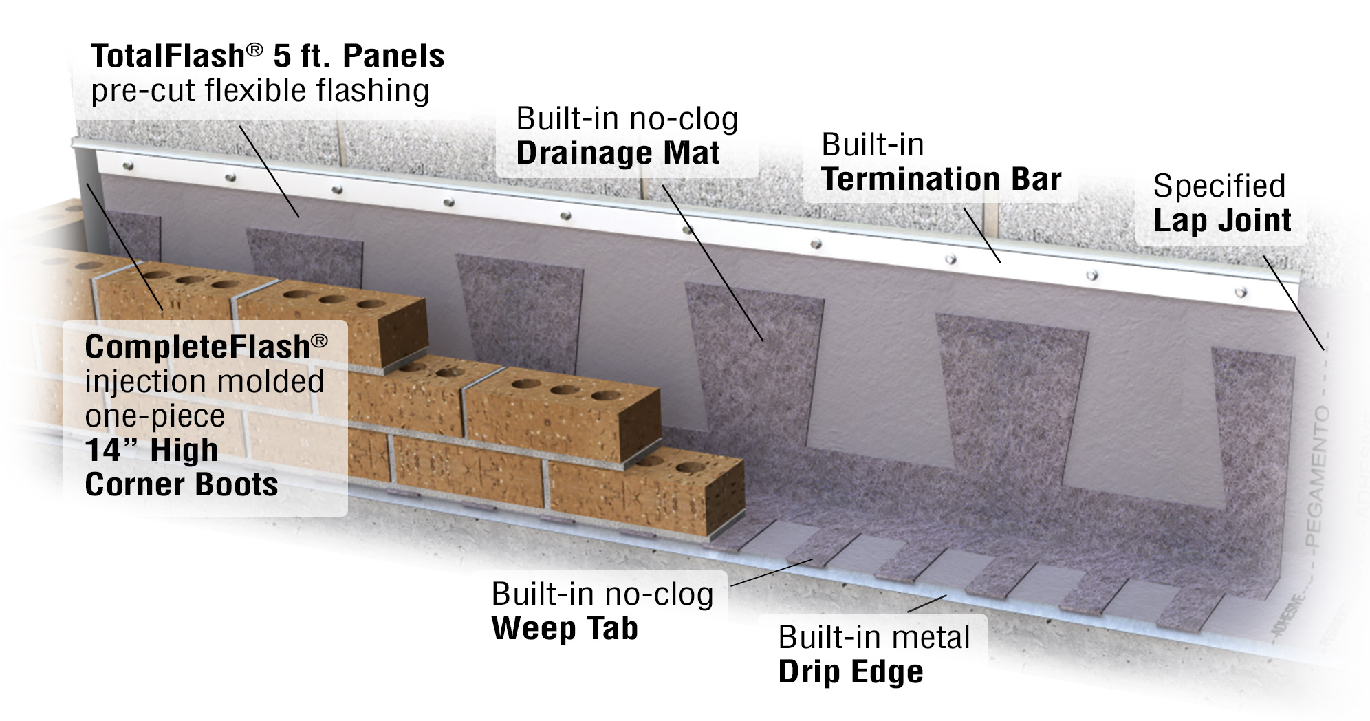 Totalflash Panel Cavity Wall Flashing System Mortar Net