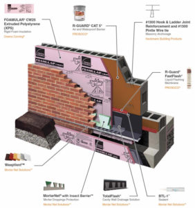 Cavity Complete Wall System