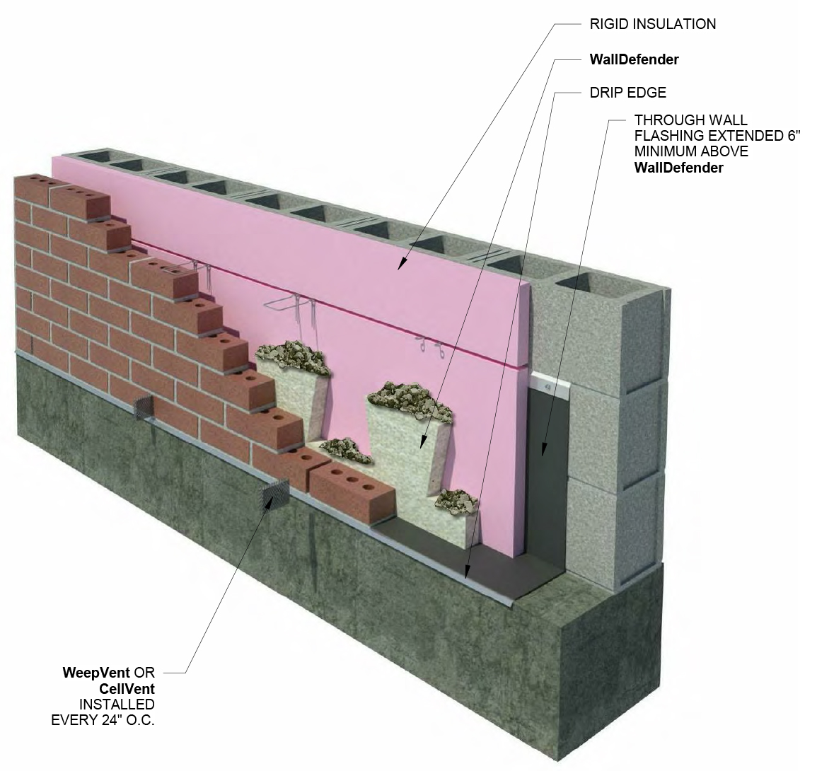 WallDefender Wall Base
