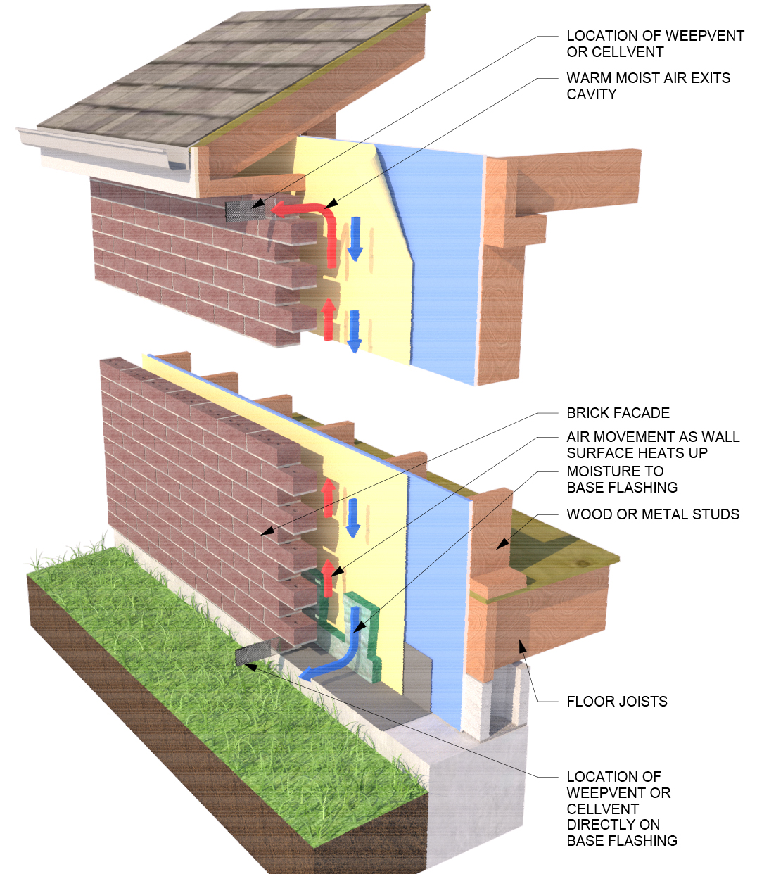 air movement in cavity wall